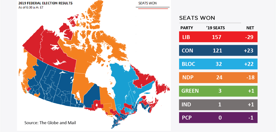 Canada Elections